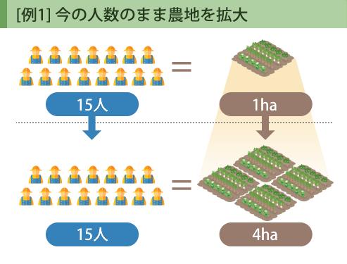[例1] 今の人数のまま農地を拡大