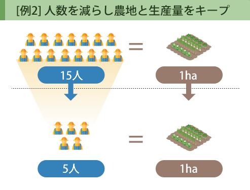[例2] 人数を減らし農地と生産量をキープ